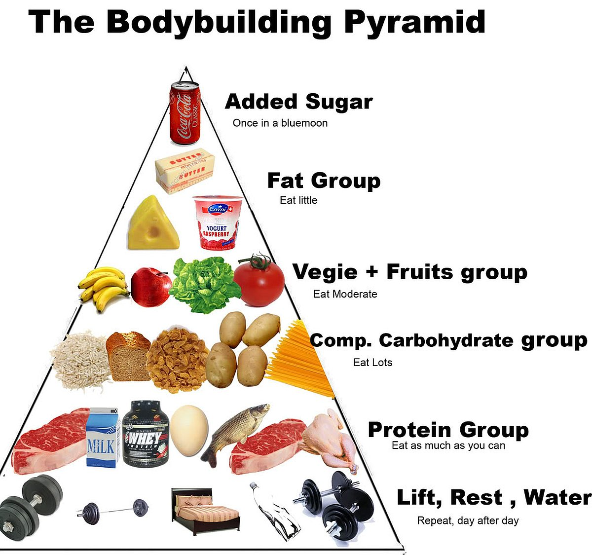 piramide-alimentare-body-building